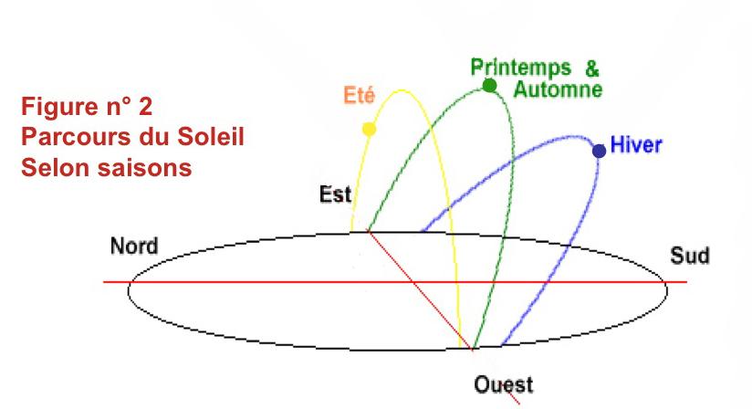 trajectoire soleil